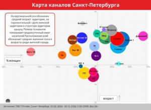 карта телеканалов