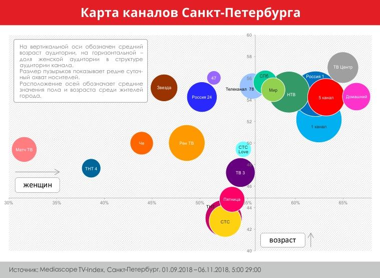 карта каналов 2018