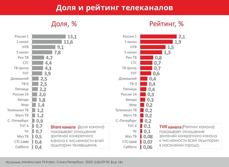 доля и рейтинг телеканалов 2020